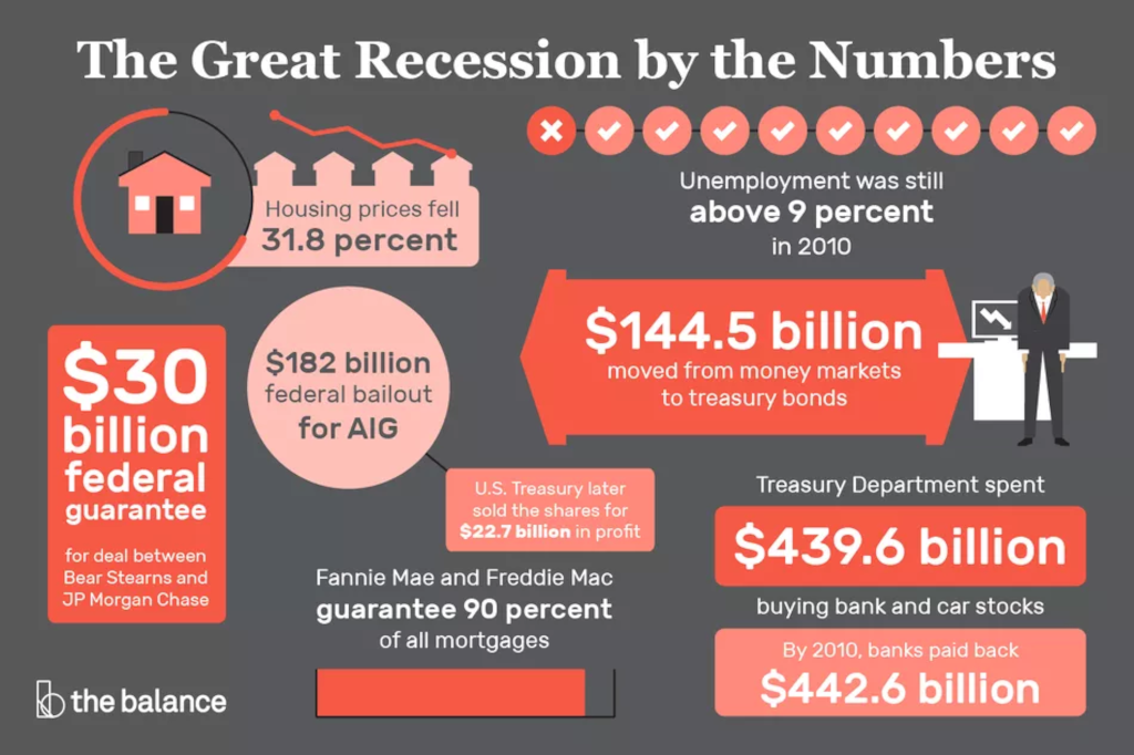 reengineering-the-corporation-benefits-great-recession-numbers