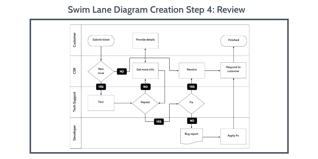 swim-lane-diagram-word-step-4
