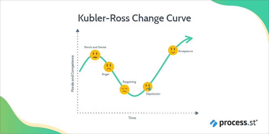 change management models - kubler-ross change curve