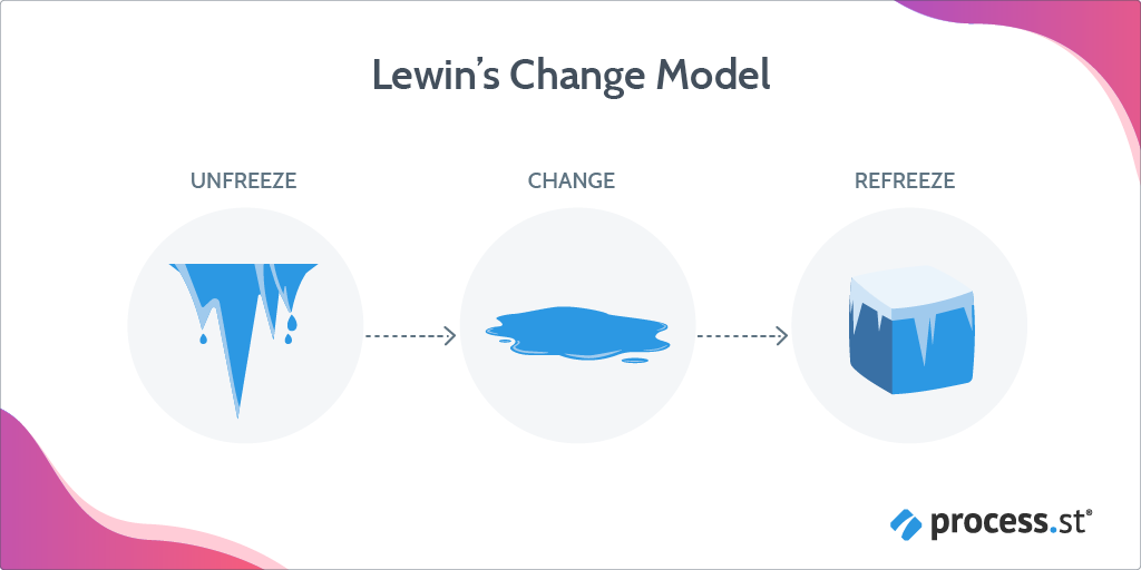 change management models - lewins change management model