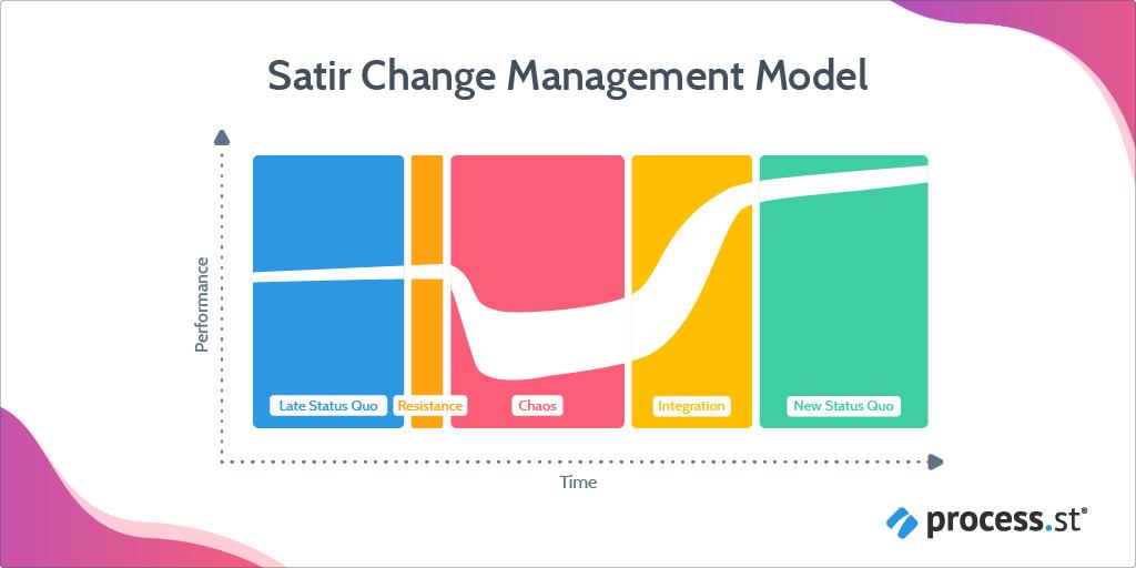 change management models - satir change management model