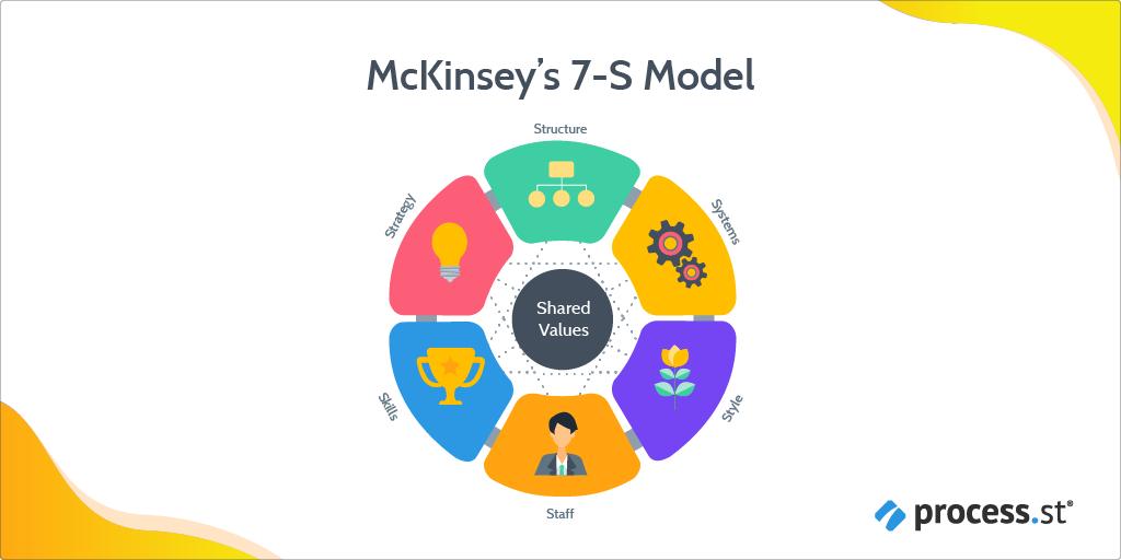 change management models - mckinsey 7s model