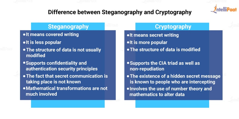 Difference between Steganography and Cryptography