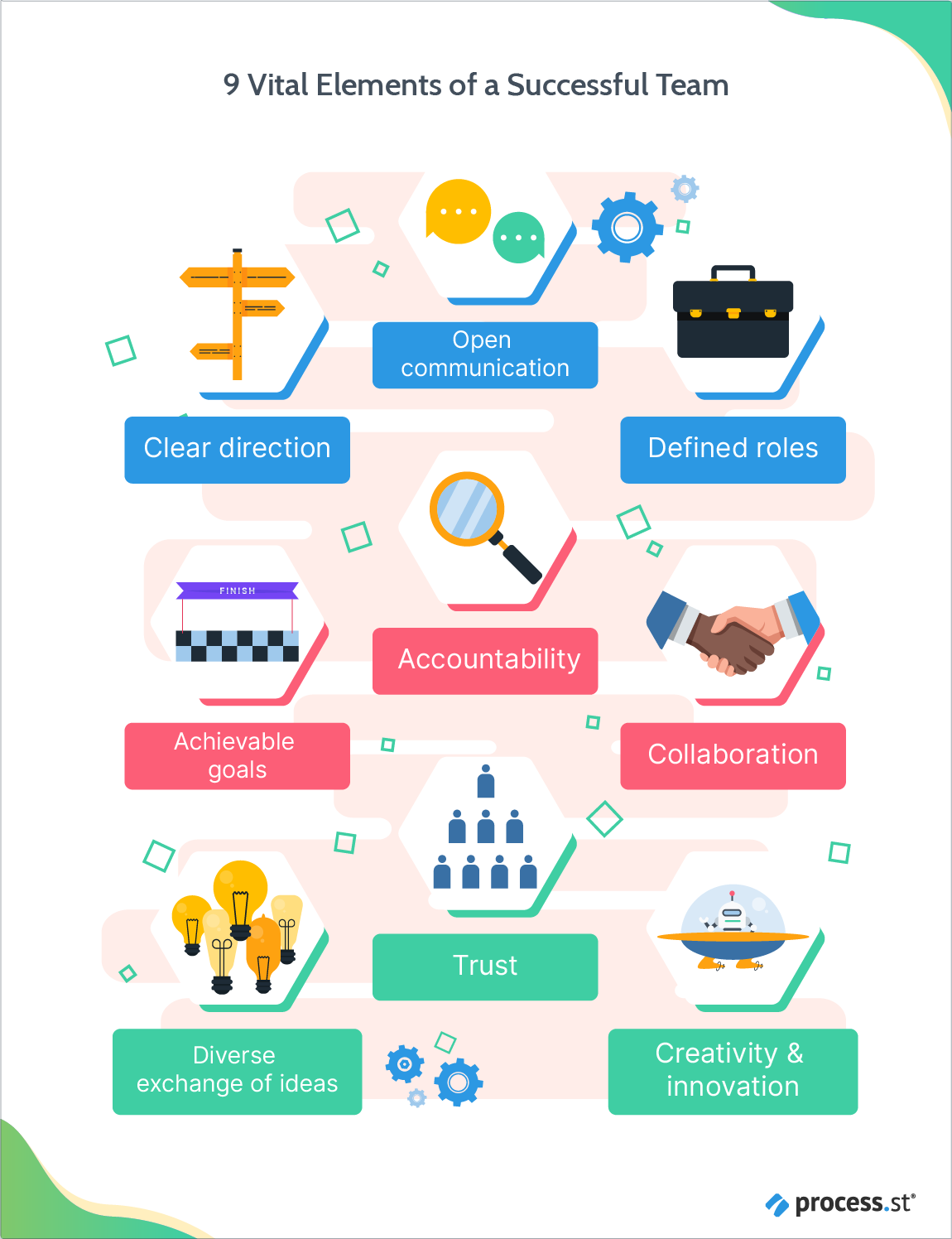 9 vital elements of a successful team