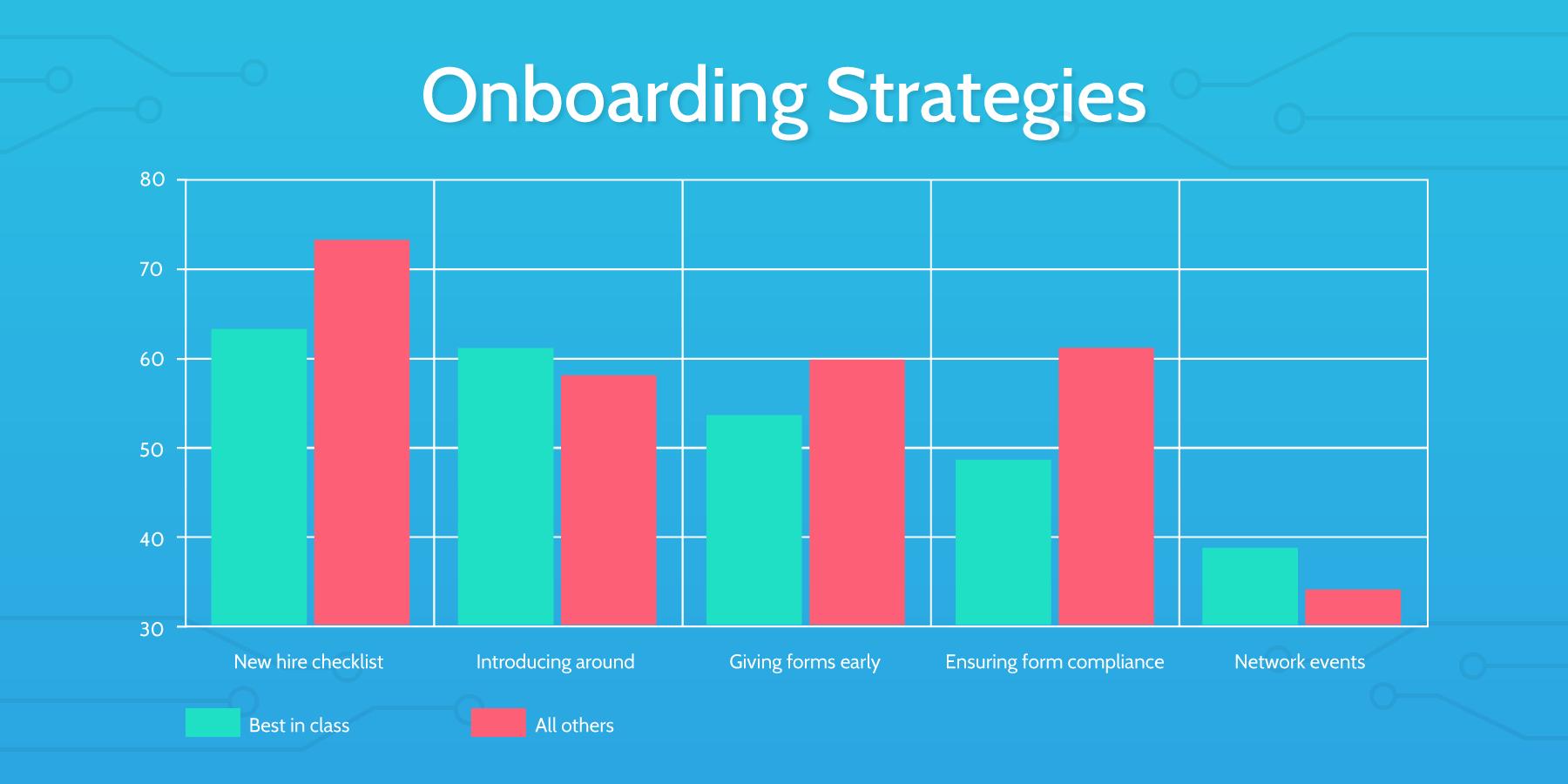 Employee Onboarding Strategies