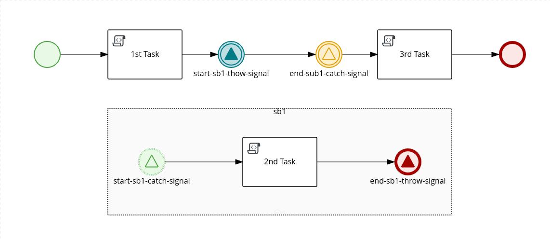 Process in BPMN editor showing flow control using metadata.