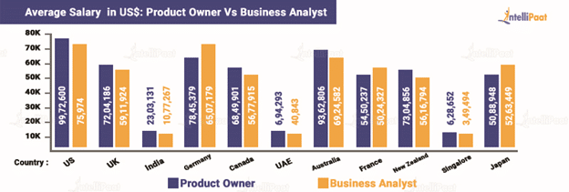 Salary comparison between Product Owner and Business Analyst Across the World