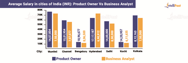 Salary comparison between Product Owner and Business Analyst in India