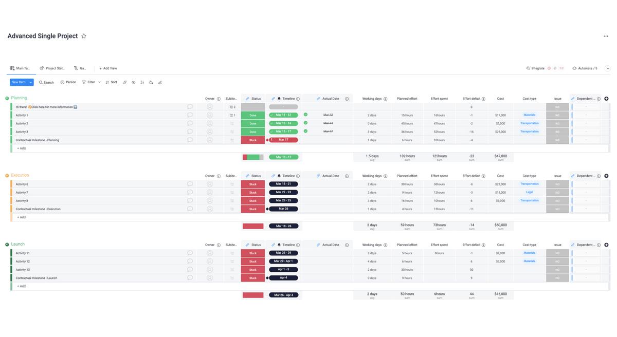 monday.com advanced project tracker template