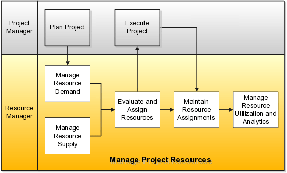 comparison of responsibilities of a resource manager to a project manager