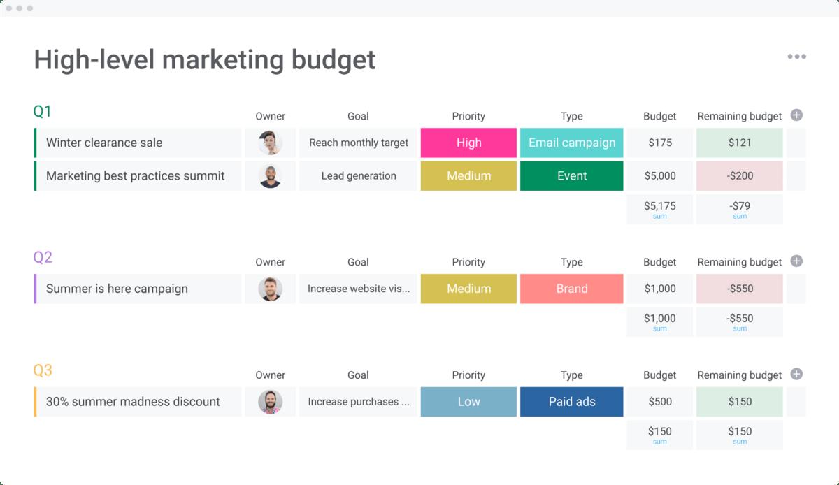 monday.com marketing budget template