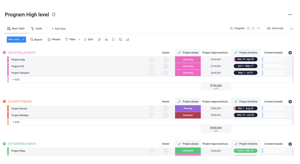 monday.com's high-level board allows users to easily visualize project progress
