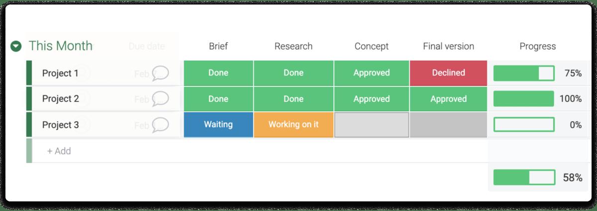 monday.com's project progress tracker column