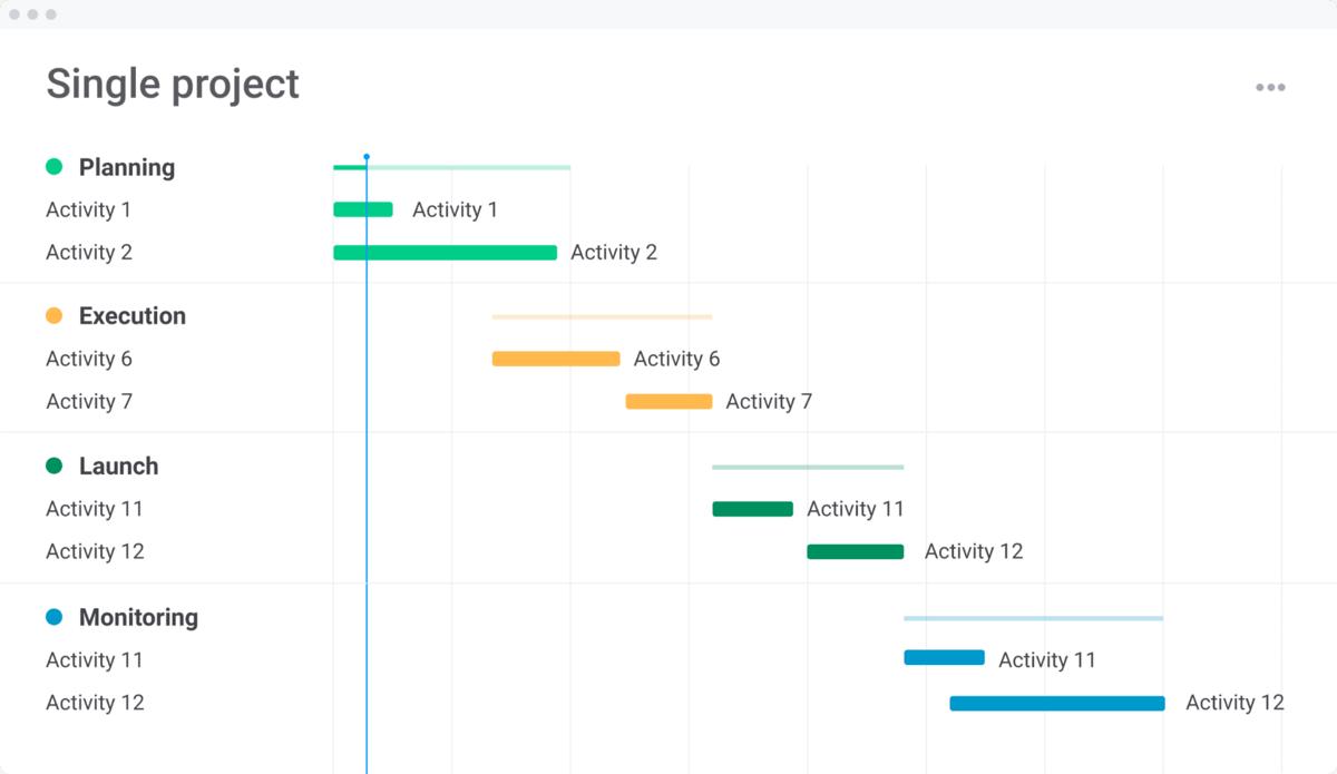monday.com single project template