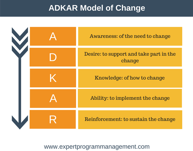 chart displaying the acronym ADKAR. A is for awareness of the need for change. D is for the desire to support and take part in the change. K is the knowledge of how to change. A is the ability to implement the change. R is the reinforcement to sustain the change.