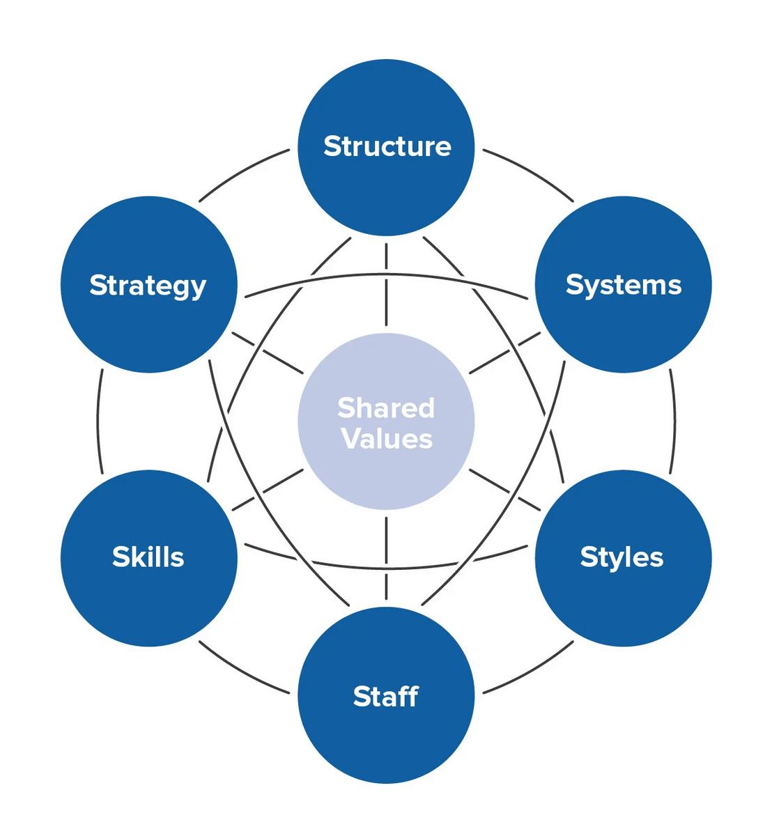 McKinsey 7-S Model of Change
