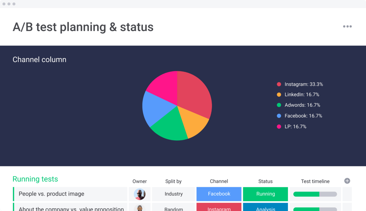 monday.com's A/B testing template screenshot