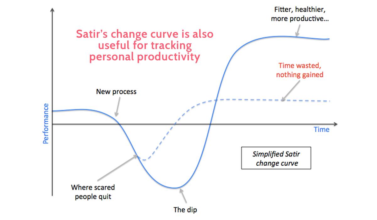 change management models - satir change curve