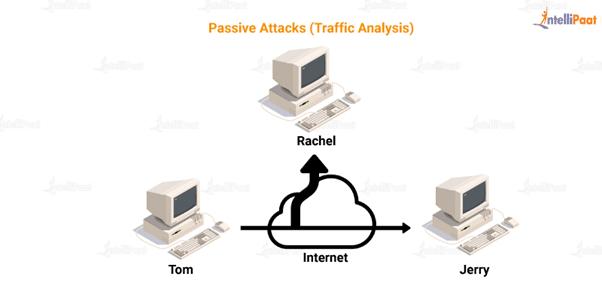 passive attacks (traffic analysis)