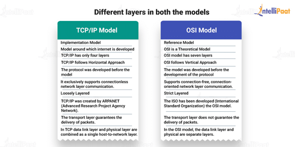 Different layers in both TCP/IP model and OSI model