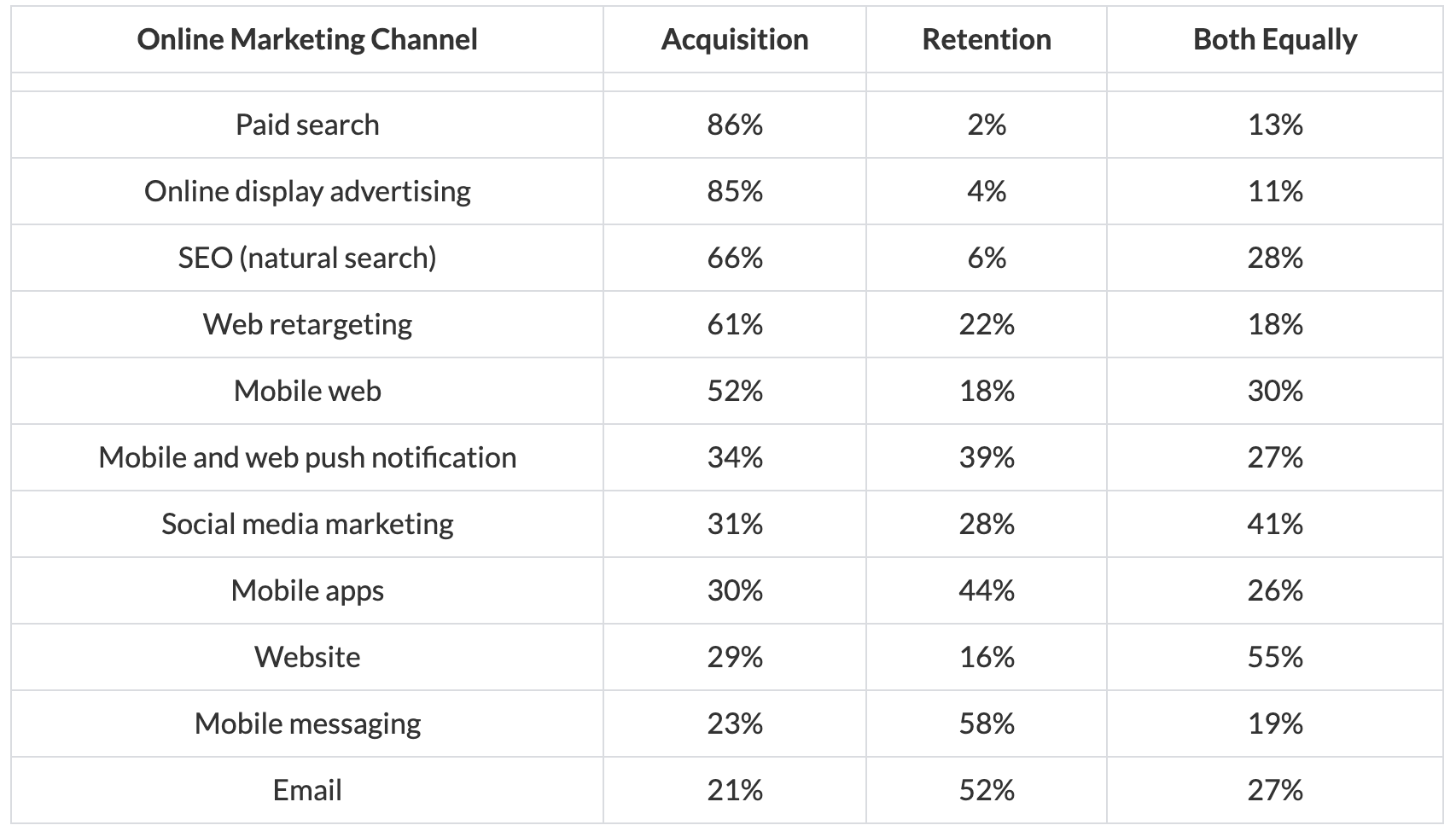 Marketing channels for client acquisition and retention
