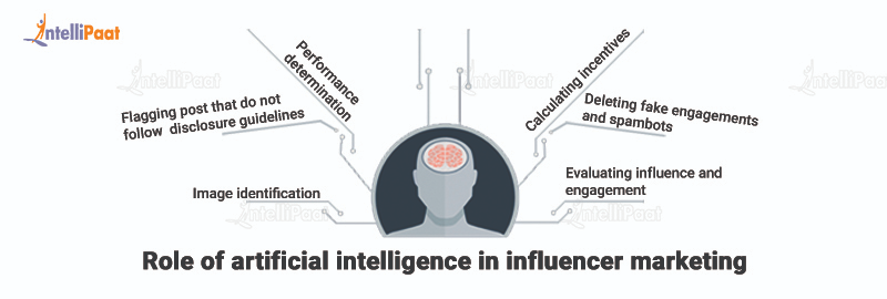Role of artificial intelligence in influencer marketing