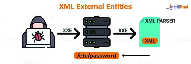 XML External Entities