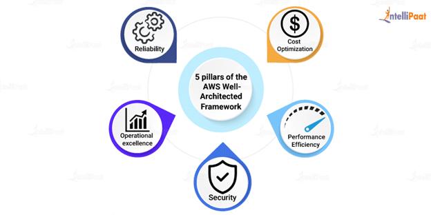 Five pillars of AWS Well-Architected Framework