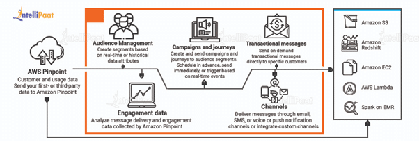 how does AWS pinpoint works