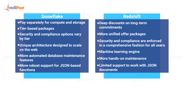Snowflake vs Redshift: Integration and Performance