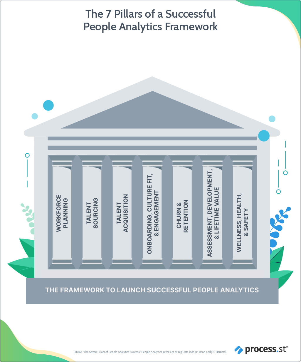 The 7 Pillars of a Successful People Analytics Framework