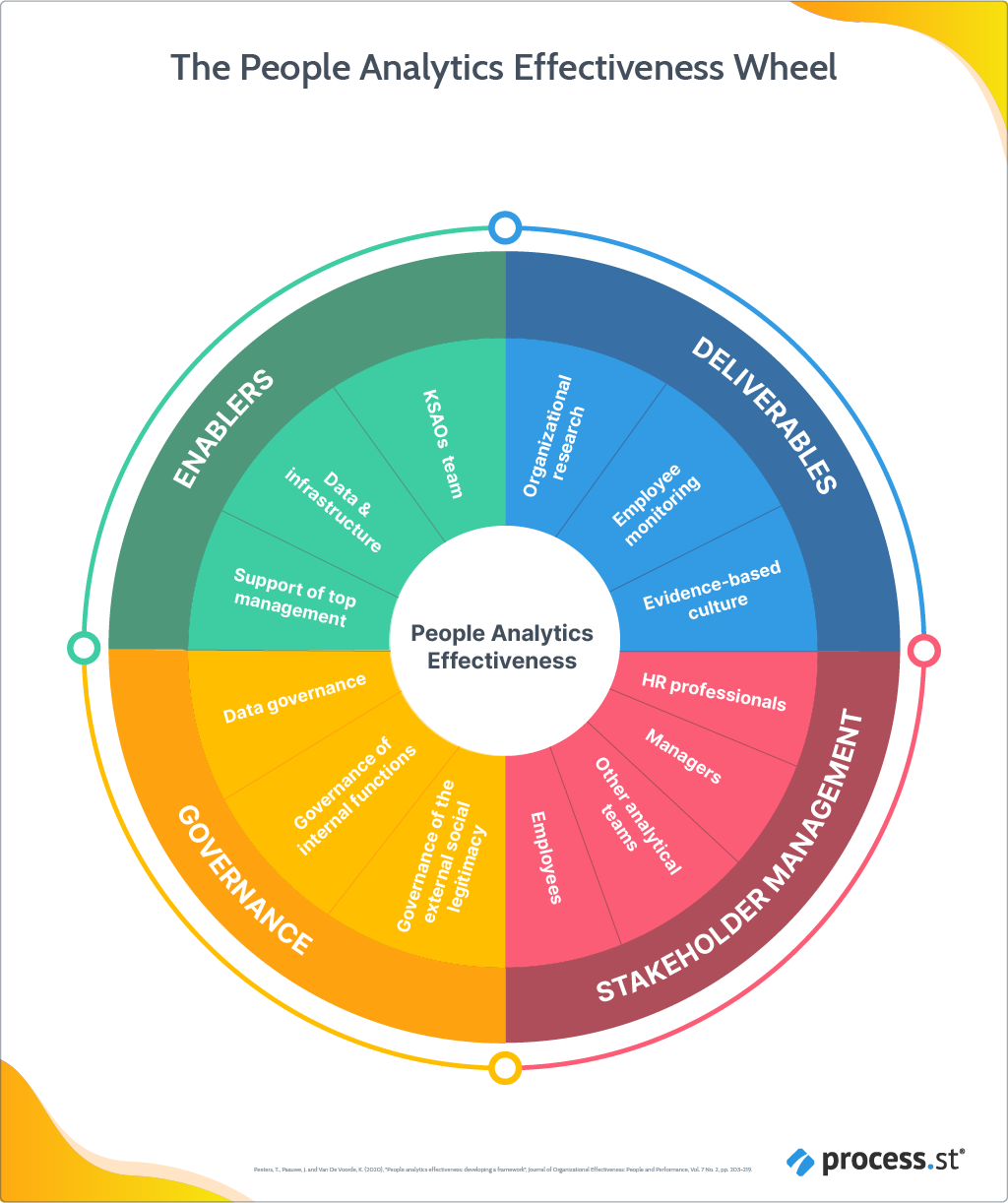 The People Analytics Effectiveness Wheel