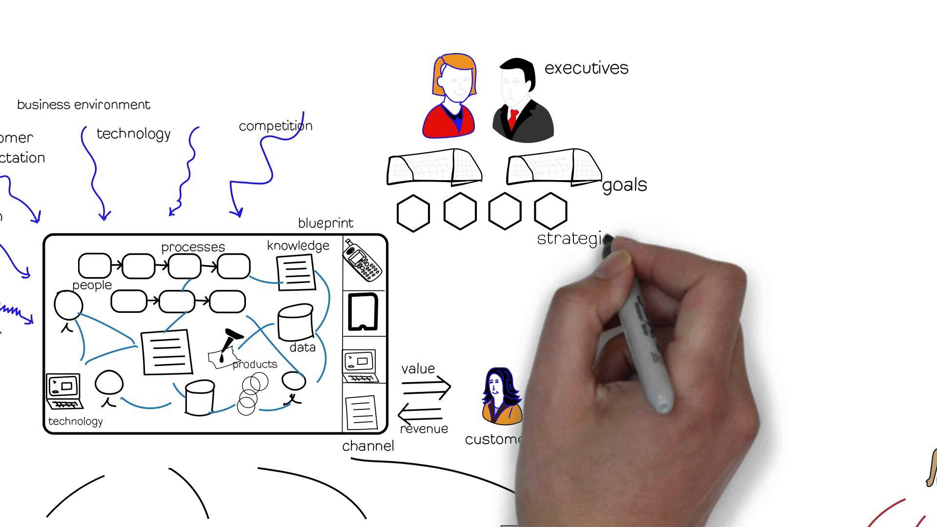 What is the value of Business Architecture? - BPI - The ...