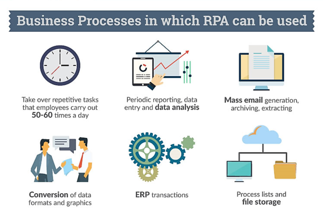 The Robotic Process Automation Infographic Bpi The